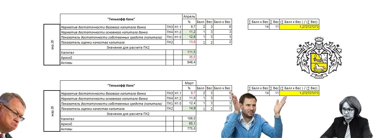 Оценка качества капитала «Тинькофф Банка» в апреле