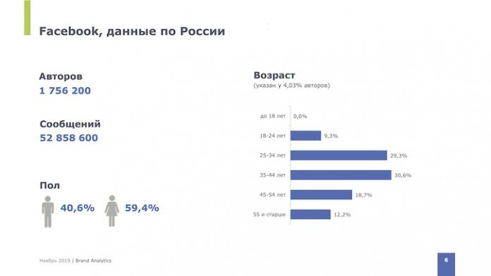 Вконтакте остается самой популярной соц.сетью в России, изображение №3