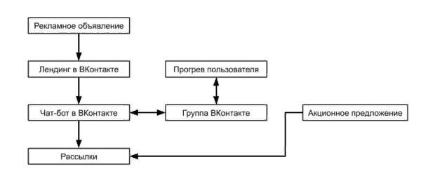 Как чат-бот во «ВКонтакте» может помочь интернет-магазину получить продаж на полмиллиона в Чёрную пятницу: кейс Solemate, изображение №2