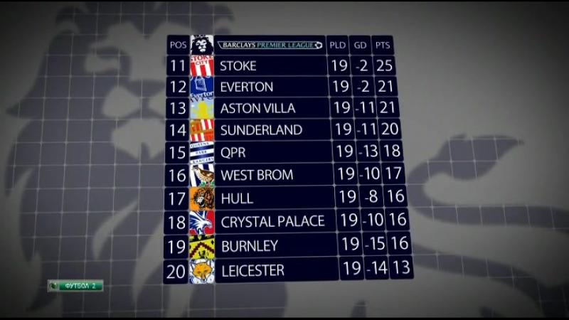 Чемпионат Англии 2014 15 Обзор сезона
