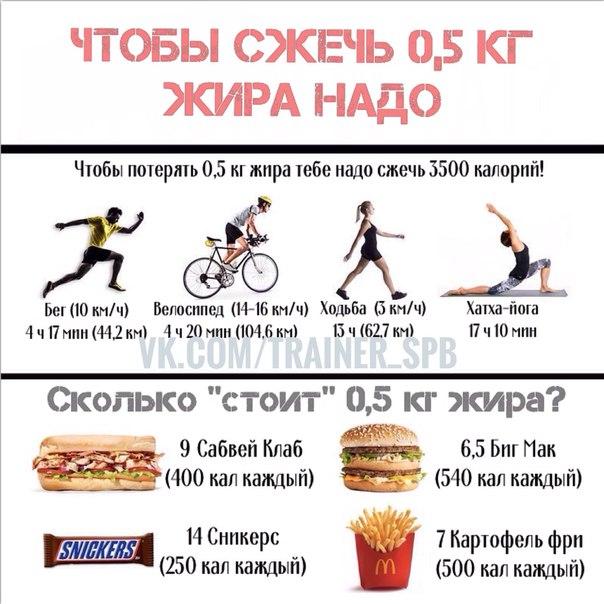 Сжечь жир сколько времени