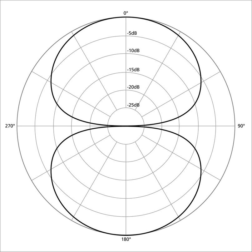 Диаграмма направленности бинаправленного микрофона
