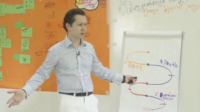 Спиралевый подход диагностики организаций