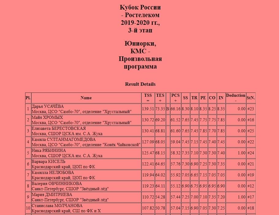 Кубок России (все этапы и финал) 2019-2020 - Страница 6 JvauGiEw2io