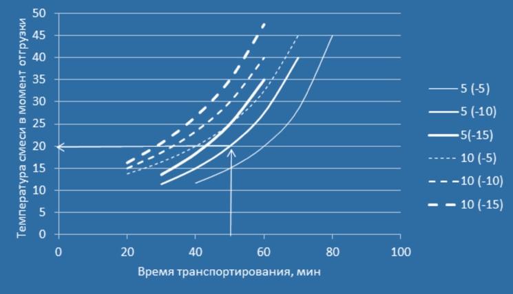 5 (-10) – соответственно «5» – температура бетонной смеси в момент укладки, °С; «(-10)» – температура наружного воздуха, °С.