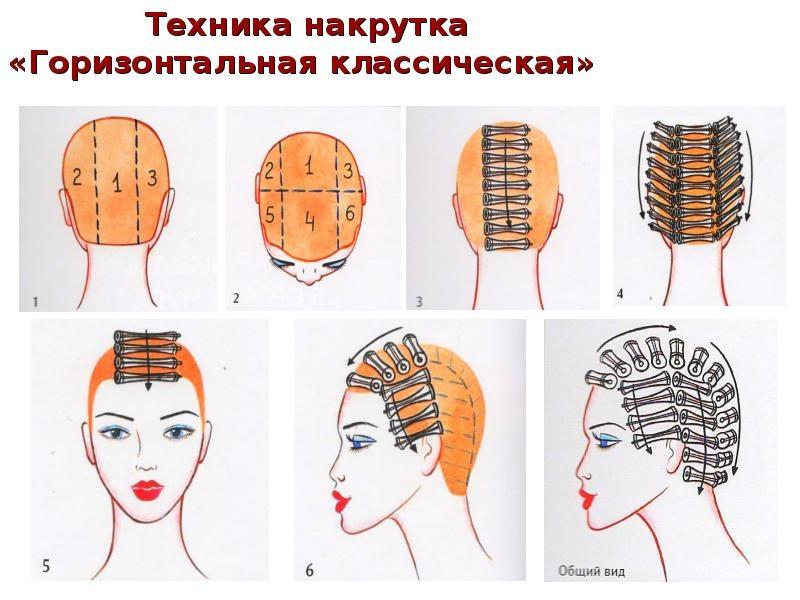 Секреты мастера парикмахера — техники распределения коклюшек при химической завивки волос., изображение №3