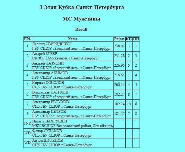 Российские соревнования сезона 2019-2020 (общая)  - Страница 4 7KCN-hZq5PA