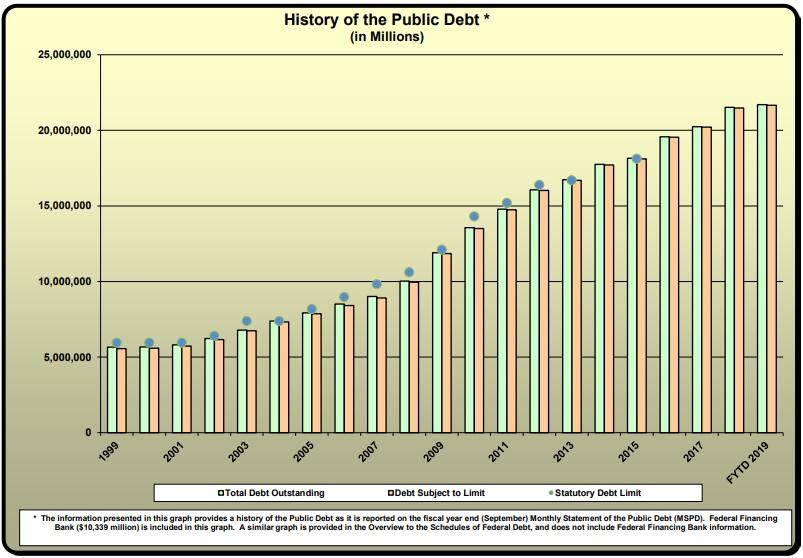 Где смотреть размер американского долга и процентные платежи?