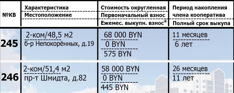 245,245 недвижимость в рассрочку. Подробности