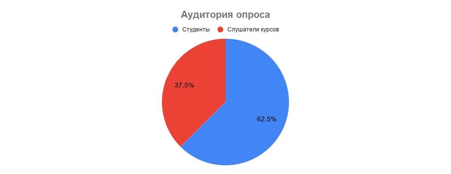 Участие в опросе приняли студенты нижегородских вузов и слушатели курсов веб разработки
