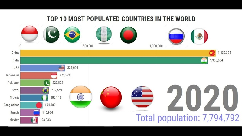 Top 10 Most Populated Countries in the World (1950-2020) | most populous countries in the world