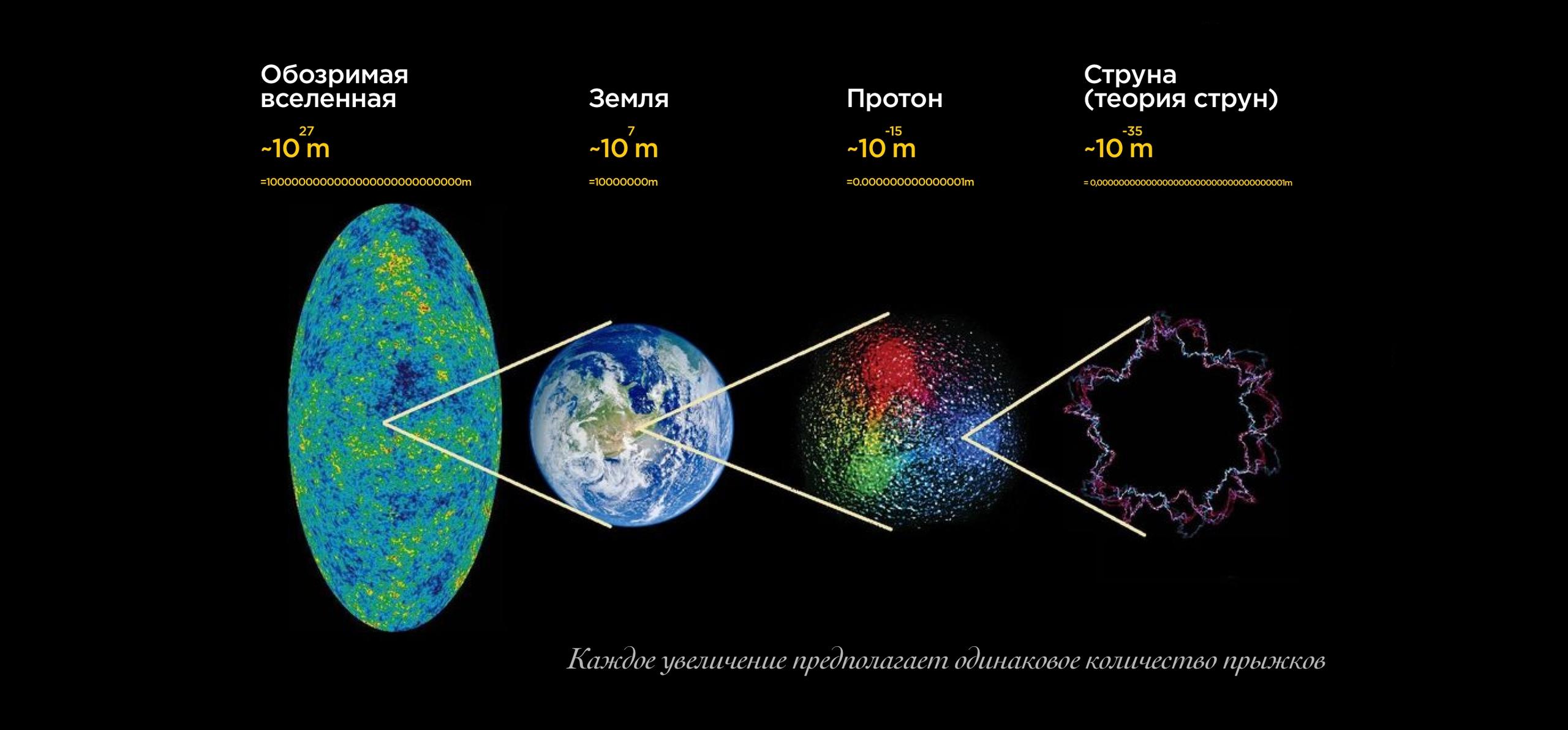 Сколько Вселенных в Теории струн?, изображение №2