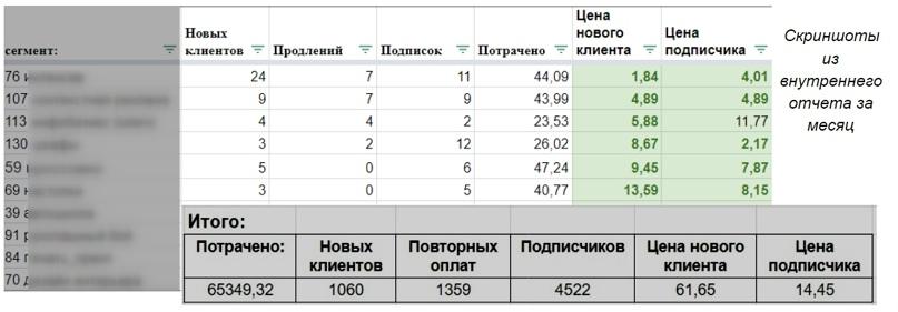 Примеры из внутренних отчетов. Ниша b2b