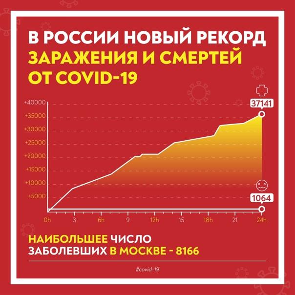 Хуже, чем год назад: в России обновлен максимум по...