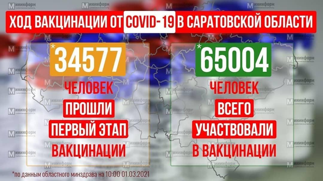 Вакцинация жителей от коронавируса продолжается во всех районах Саратовской области