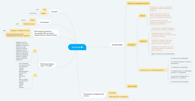 Mind-карта проекта