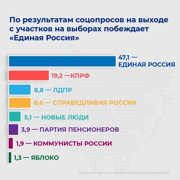 В Мордовии за Единую России в процентном соотношен...