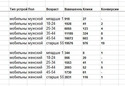 Тестирование РСЯ по профилю пользователей, изображение №6